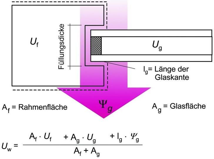 Was Bringt Das Zehntel Beim U Wert Glaswelt